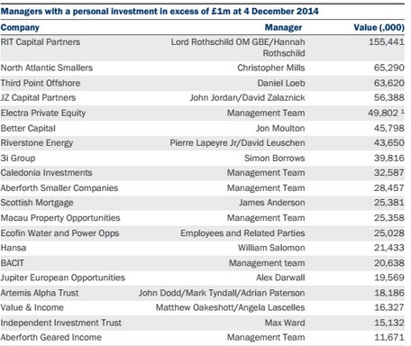 How much money managers put into their own funds