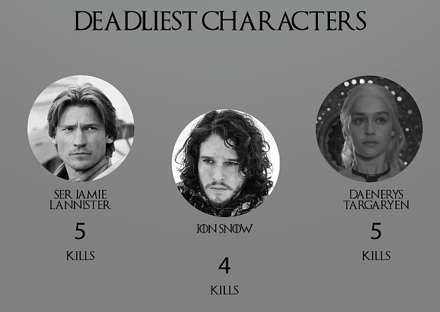 Game of Thrones: the deaths in numbers