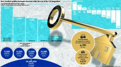 Is London's housing market overheating?