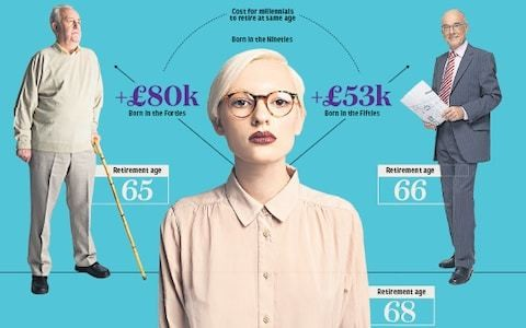 Millennials need £80k more in retirement than their grandparents