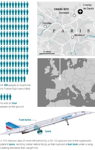 Graphic: Concorde 10 years on