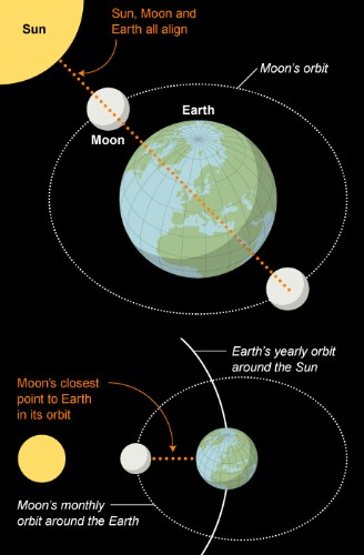 Huge waves to batter Britain as Moon alignment triggers high tides