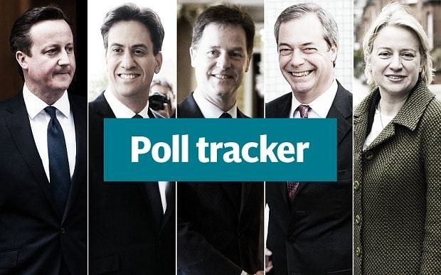 Election 2015 latest polls and odds: Labour take two point lead but punters prefer Tories