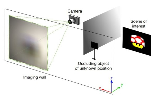 Soldiers could see round corners using digital cameras with new technology