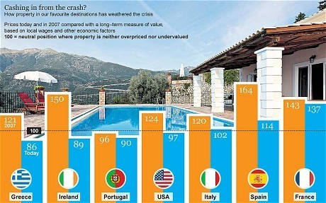 '70pc' price falls in Spain draw in British buyers
