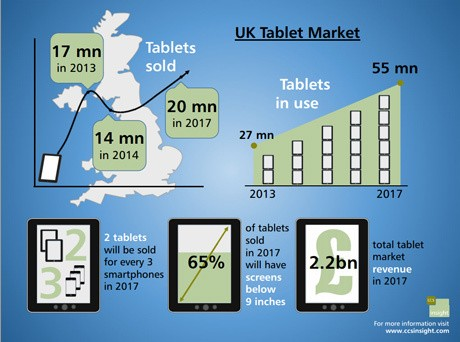 'UK tablet market to slump in 2014'