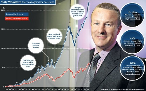 How Neil Woodford made you a fortune