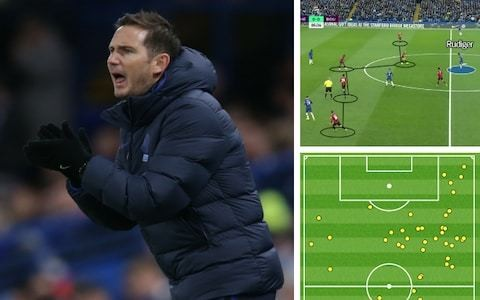 Frank Lampard's tactics make Chelsea dangerous in attack but vulnerable in defence - he must address the balance