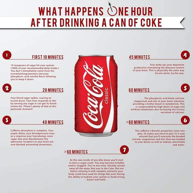 This is what happens to your body when you drink Coca Cola