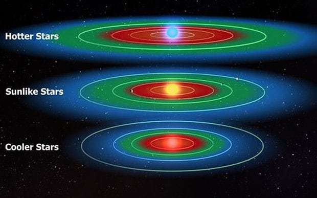 'Billions' of stars in Milky Way have planets that could contain liquid water and life