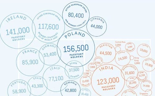 Which foreign passports are most common in London?