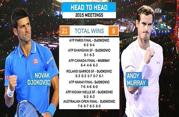 How Andy Murray can beat Novak Djokovic in the men's Australian Open final on Sunday