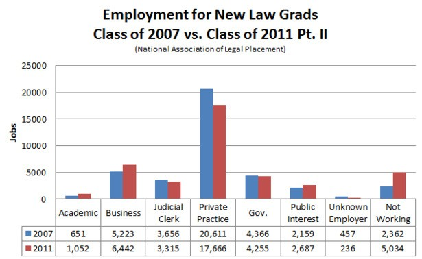 How the Job Market for Law School Grads Crumbled (and How It Could Come Back to Life)