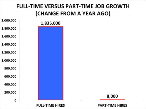 The Spectacular Myth of Obama's Part-Time America—in 5 Graphs