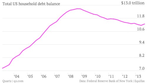 Americans Are Now Taking On More Debt Than At Any Time Since 2008