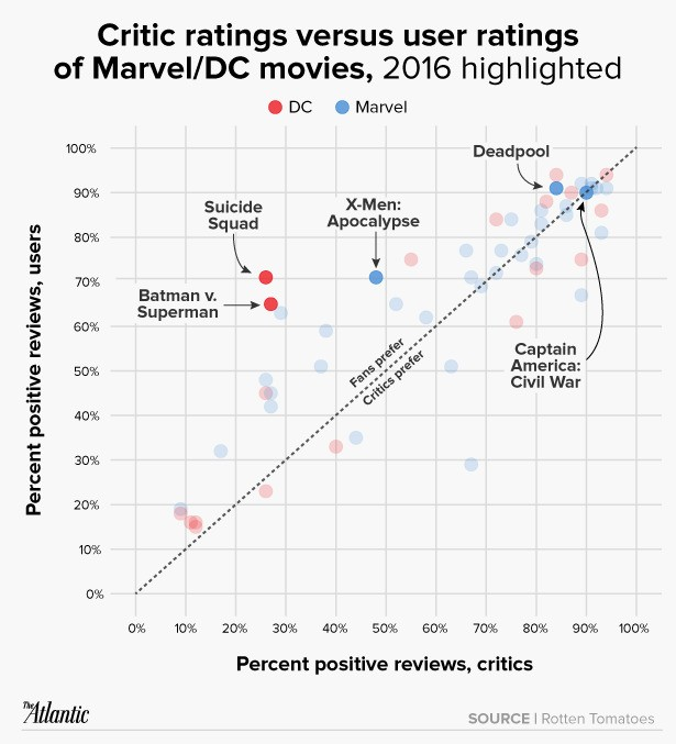 A Look at How Suicide Squad Is Defying Critics