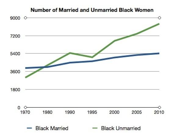Understanding Out-of-Wedlock Births in Black America
