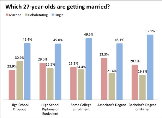 Highly Educated, Highly Indebted: The Lives of Today's 27-Year-Olds, In Charts