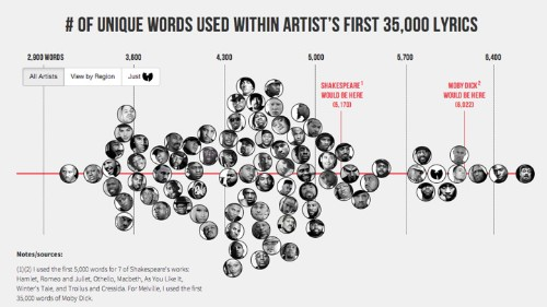How Kanye's Vocabulary Stacks Up to Shakespeare's