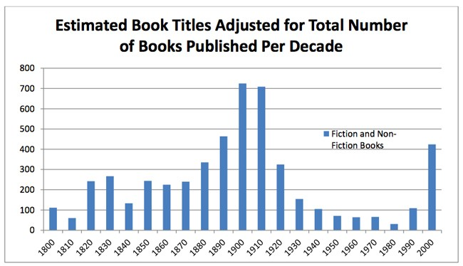 The Hole in Our Collective Memory: How Copyright Made Mid-Century Books Vanish