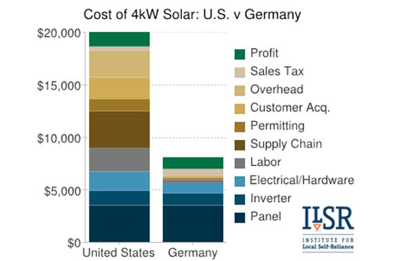 Charting the Fall of Solar Prices