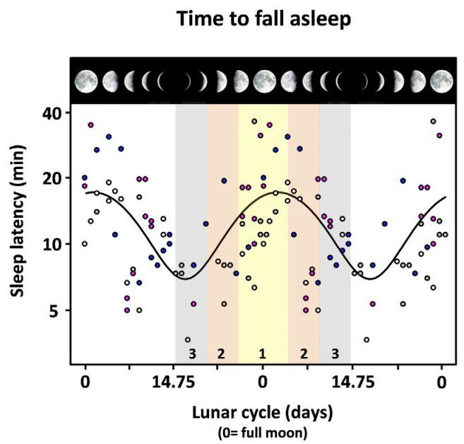 Not Sleeping Well? Blame the Moon