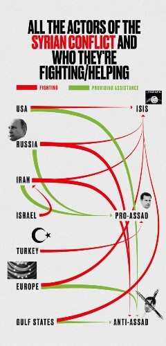 The Syrian War Is Actually Many Wars