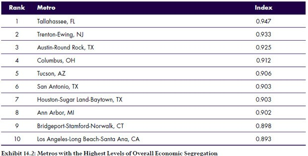 America's Most Economically Segregated Cities