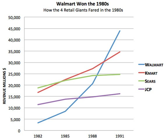 Jeff Bezos Is Brilliant, but Amazon's Dominance Is Not Inevitable