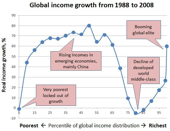 The Story of Globalization in 1 Graph
