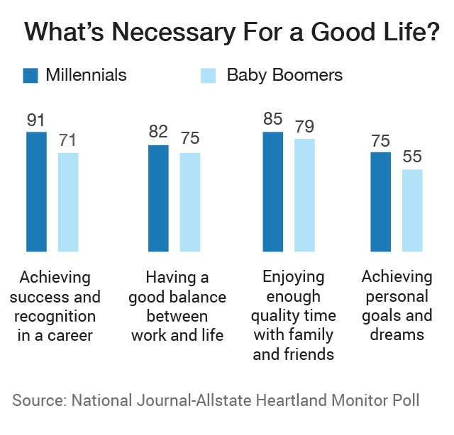 Attention, Employers: Millennials Have Made Their Demands