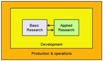 Toward an Ecological Model of Research and Development