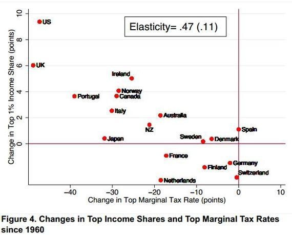 Study: Tax Cuts Might Drive Income Inequality After All