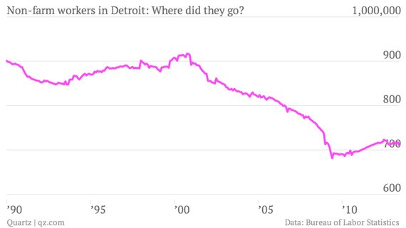 What Bankrupted Detroit: China? Or Robots?
