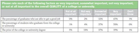 Only 65% of College Presidents Say It's 'Very Important' That Grads Get Good Jobs