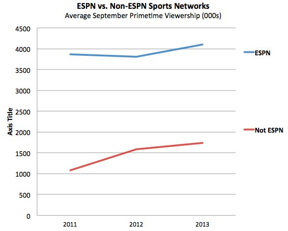 ESPN Is Still 2X Bigger Than Every Other Cable Sports Network Combined