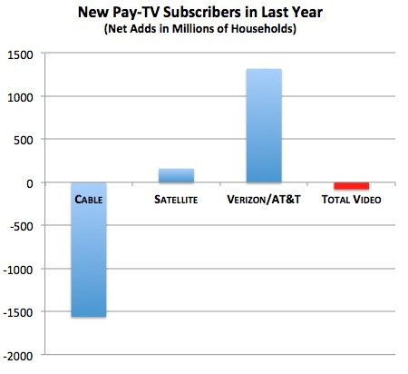 If Cable Is Dying, Why Is It Still Making So Much Money?