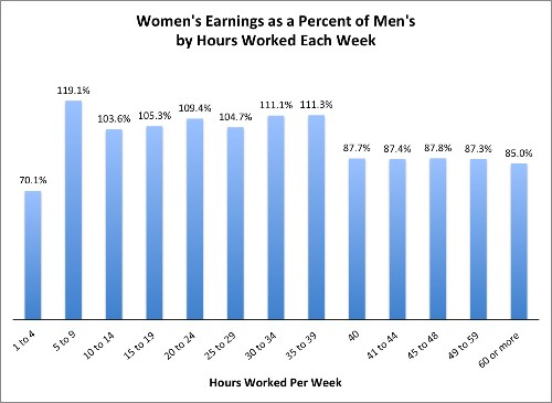 There Are Only Three Kinds of Jobs Where Women Earn More Than Men