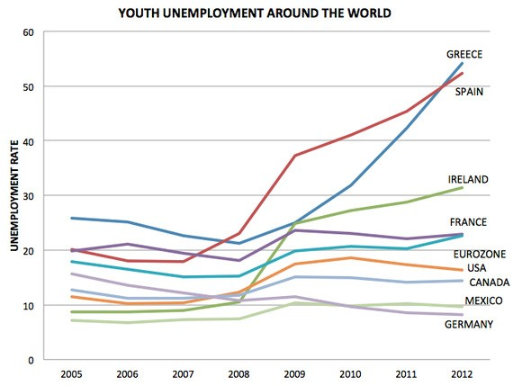 The Global Youth Jobless Crisis: A Tragic Mess That Is Not Getting Any Better