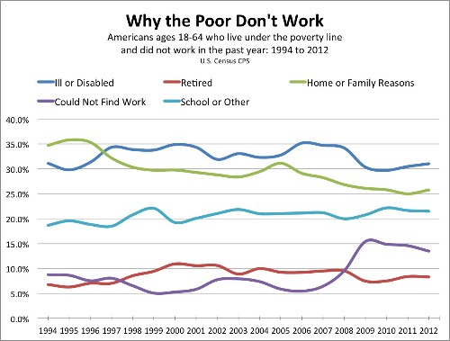 Why the Poor Don't Work, According to the Poor