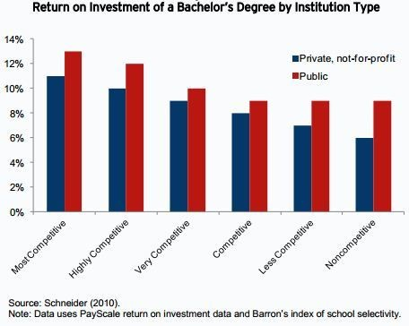 Why Smart, Poor Students Should Go to America's Most Competitive Colleges (in a Graph)