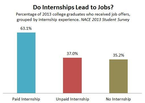 Do Unpaid Internships Lead to Jobs? Not for College Students
