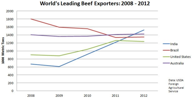 Holy Cow! India Is the World's Top Beef Exporter