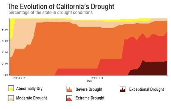 Drought Now Covers 100% of California