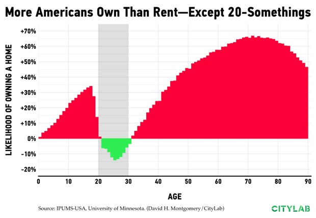 Who Owns a Home in America, in 12 Charts