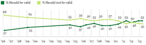 Support for Same-Sex Marriage Has Doubled Since 1996