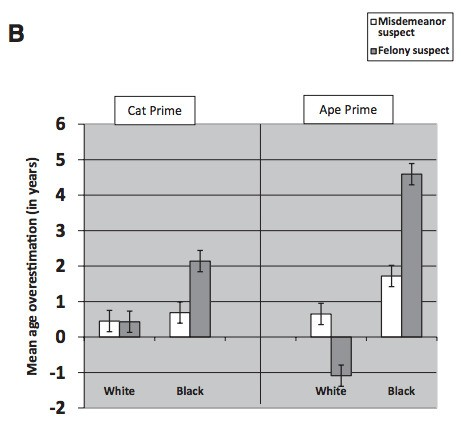 Study: Cops Tend to See Black Kids as Less Innocent Than White Kids