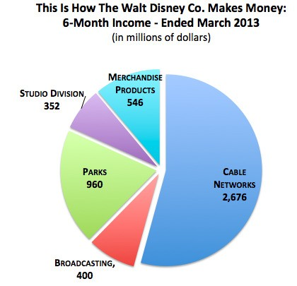 Disney Is Not a Movie Company; It's a Television Company