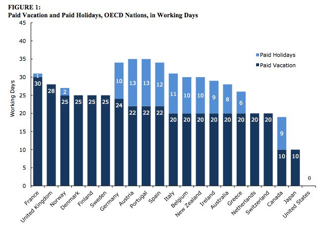Why More Vacation Doesn't Always Mean Happier Workers