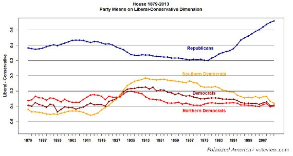 Admit It, Political Scientists: Politics Really Is More Broken Than Ever